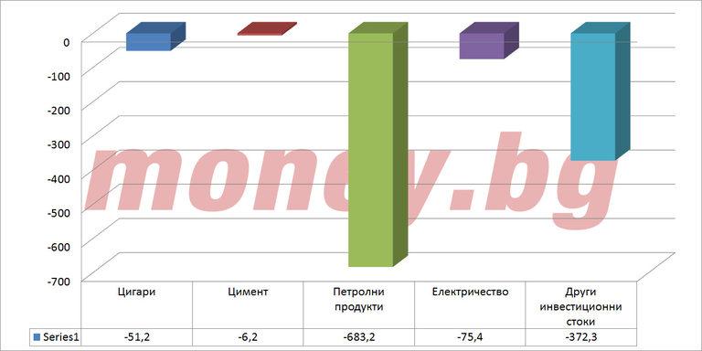 Топ 5 на стоките с най-голямо намаление в стойност (млн. евро)