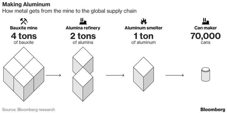 Процесът на производството на алуминий