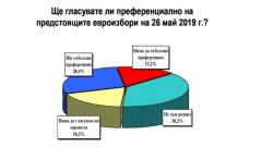 Ако изборите са сега, ГЕРБ води пред БСП с 2,8%