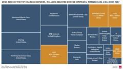 Китай е вторият най-голям производител на оръжия в света след САЩ