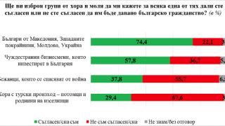 80% от българите против автобусите с гласоподаватели