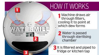 """Изобретение """"изцежда"""" вода направо от въздуха"""