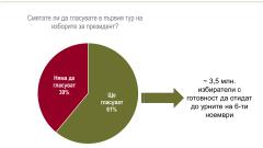 Драматичен балотаж между Радев и Цачева, прогнозира Алфа Рисърч