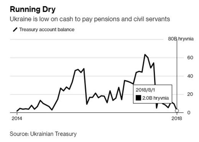 Парите в хазната се топят, а очакваното финансиране отвън е под въпрос