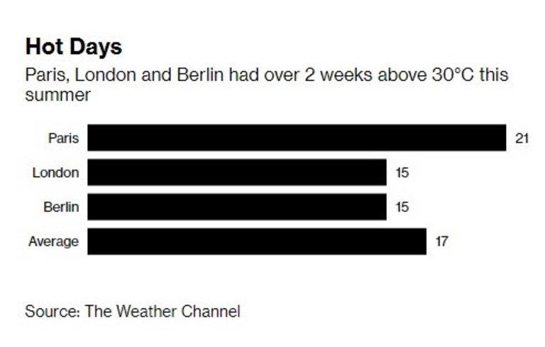 Париж, Лондон и Берлин имат по над 2 седмици с температури над 30 градуса през това лято