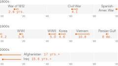 Войната в Афганистан - най-дългата в историята на САЩ
