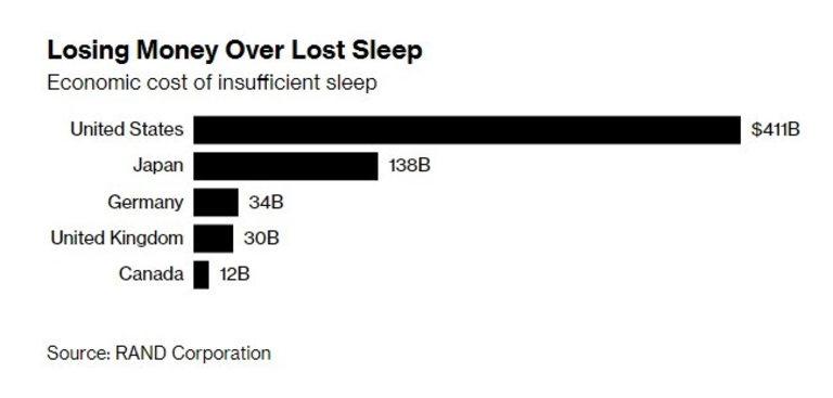 Водещите икономики плащат висока цена за недоспиването