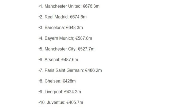 10-те най-печеливши клуба отново са европейски