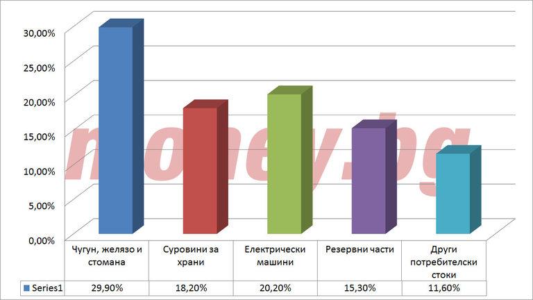 Топ 5 на групите стоки с най-голям ръст в %
