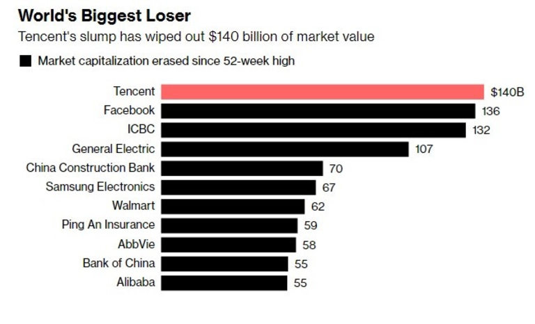Tencent е най-големият губещ по цял свят