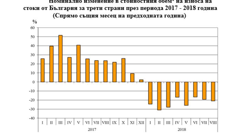 Износът на стоки за трети страни намалява с близо 23%, отчете НСИ