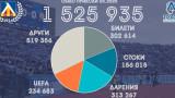От Левски публикуваха финансов отчет за май