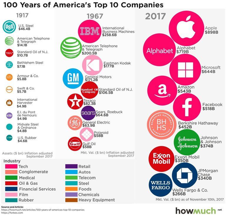 8f329607b11 Кои са били най-големите американски компании през последните 100 ...