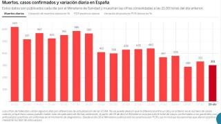 Продължават да намаляват смъртните случаи от коронавирус в Испания