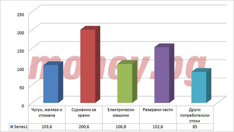Топ 5 на стоките с най-голямо увеличение в стойност (млн.евро)