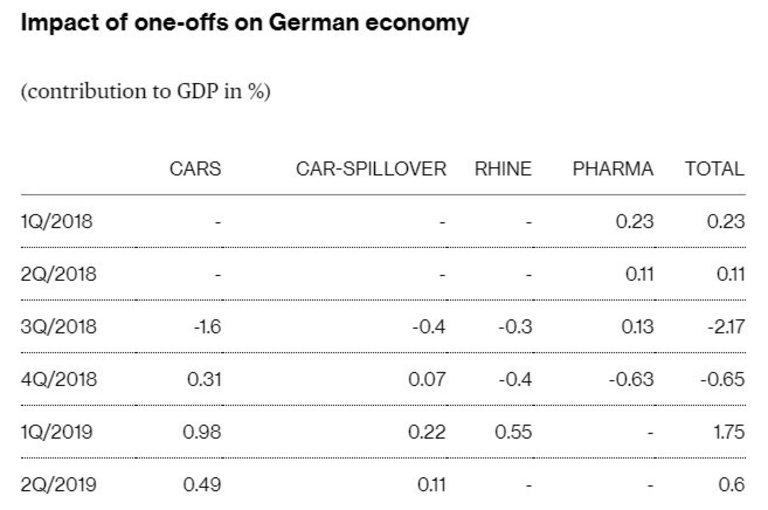 Еднократните събития понякога имат силно негативно влияние върху германската икономика