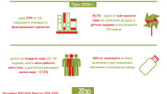 15-годишните ученици в България нямат основни умения по четене и математика