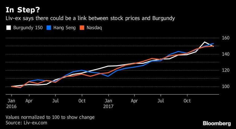 Бургундското вино поскъпва със същите темпове, с които и акциите на най-големите компании