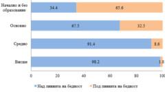 Близо 2 млн. българи живеят под прага на бедност, с 351 лв. на месец