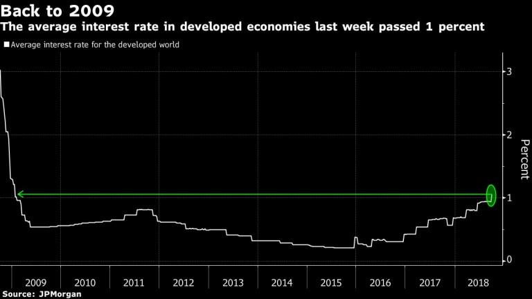 Средната лихва в развитите икономики нарасна за пръв път от десетилетие