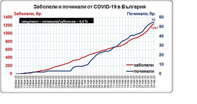 До 1247 достигнаха случаите на COVID-19 у нас - News.bg