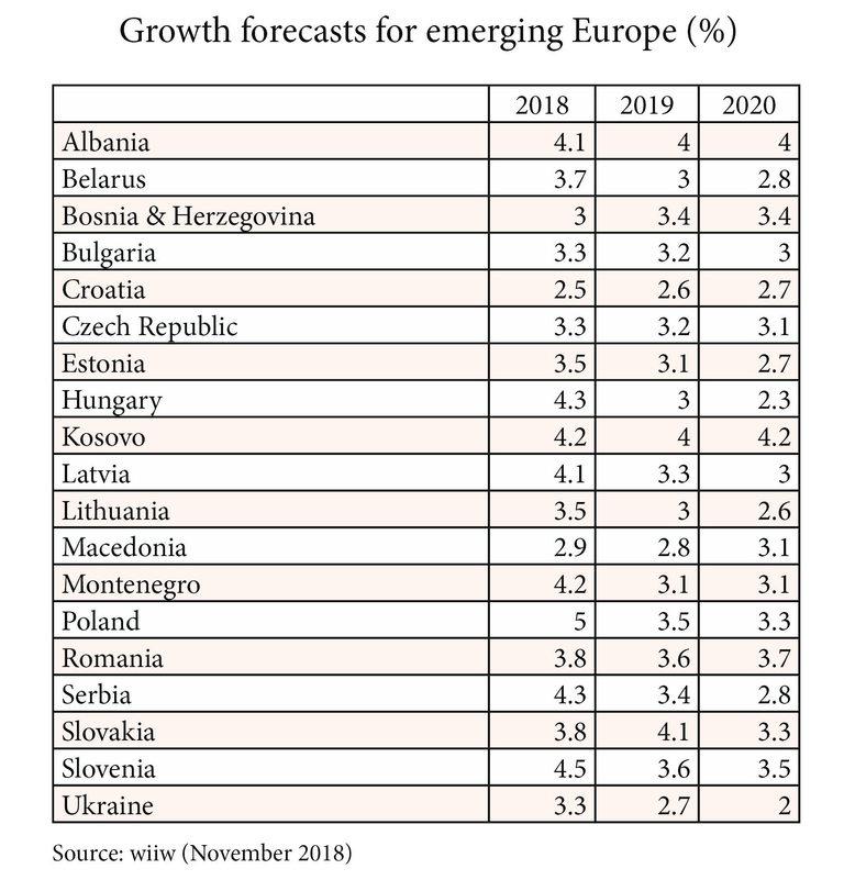 Повечето държави в ЦИЕ ще растат около 3%