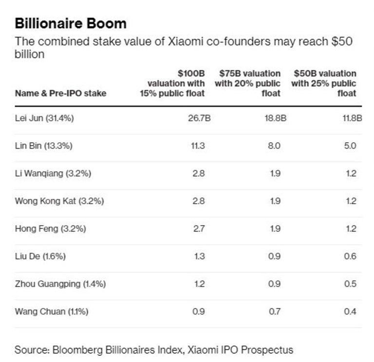 Общата стойност на дела на основателите може да достигне $50 милиарда