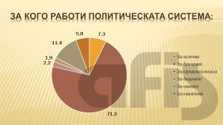 71% от българите смятат, че политическата система работи за богатите