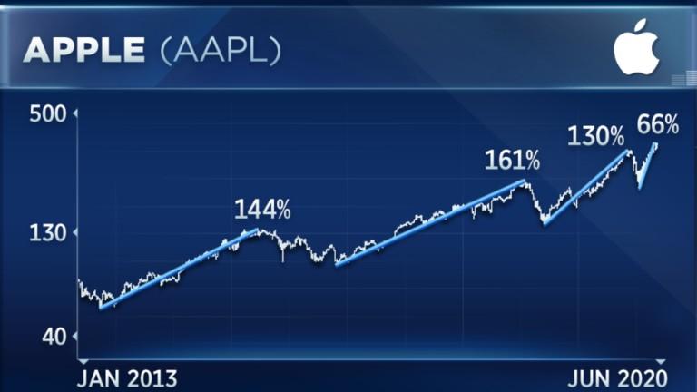 Акциите на Apple може да се изстрелят с още 40%, казва експерт