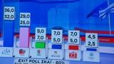 Управляващата СИРИЗА на Ципрас губи евроизборите в Гърция
