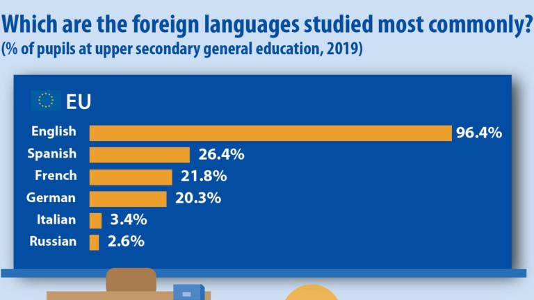 Евростат: В ЕС се изучава най-често английски език, следван от испански, френски и немски