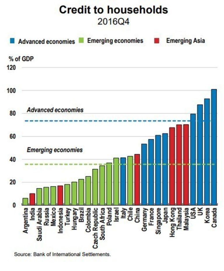Ниво на кредитите на домакинствата към БВП