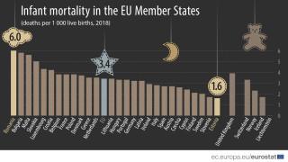 Румъния и България с най-високата детска смъртност в ЕС за 2018 г.