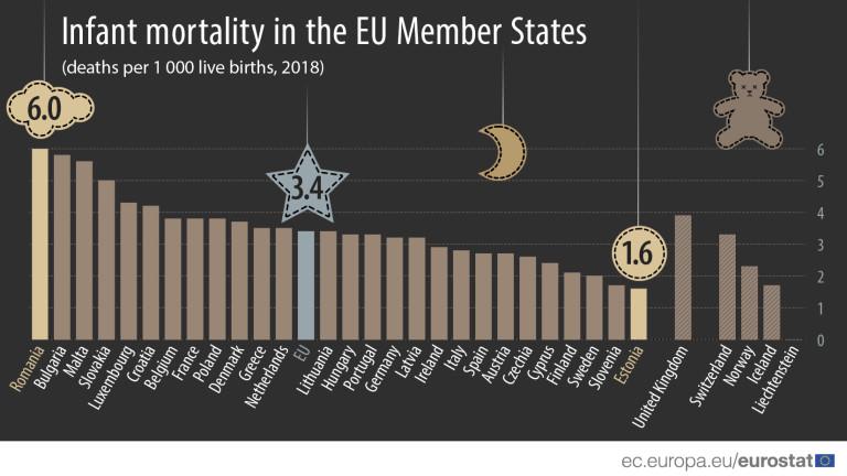 През 2018 г. най-високите коефициенти на детска смъртност в ЕС
