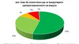 83% от българите готови да бъдат ограничени в името на здравето