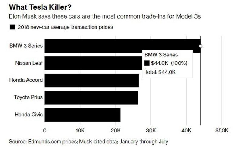Това са най-големите конкуренти на Tesla, според Илън Мъск