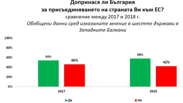 След Българското европредседателство страните от Западните Балкани чувстват България по-близка,