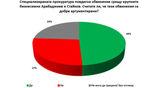 Близо 50% от българите одобряват арестите на бизнесмени