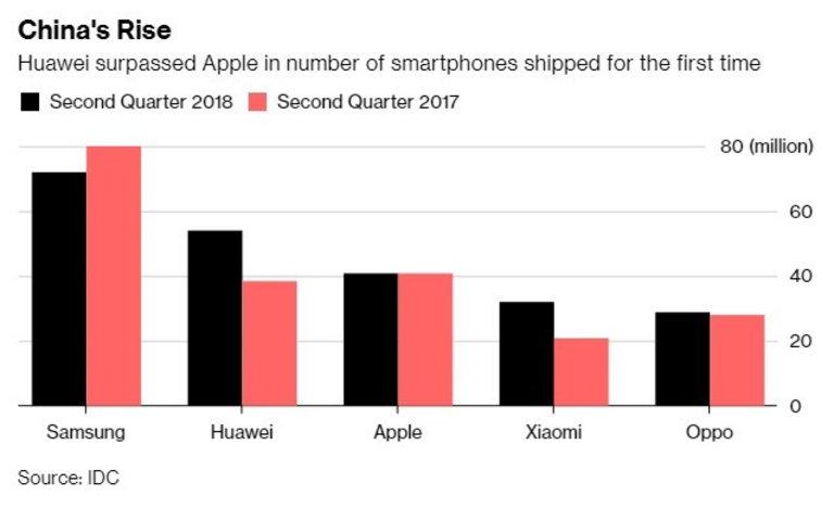 Huawei вече е втората най-продавана марка смартфони