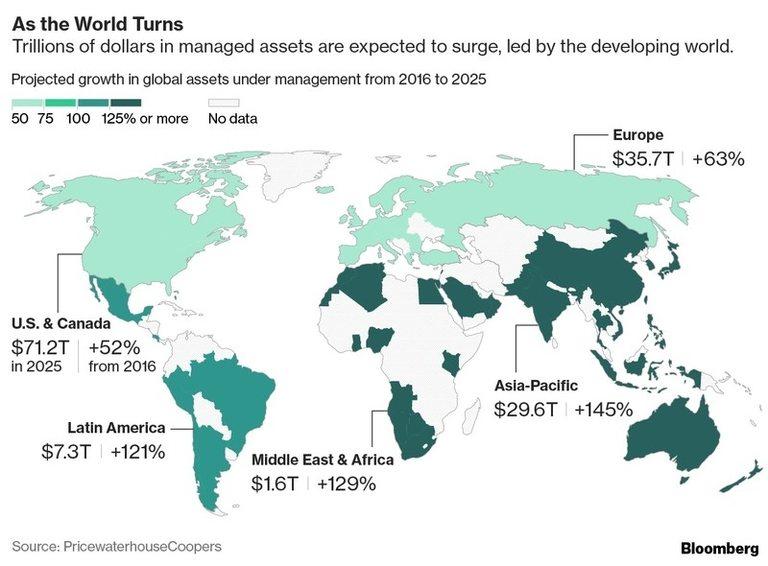 Развиващите се пазари ще постигнат много по-голям растеж от развитите