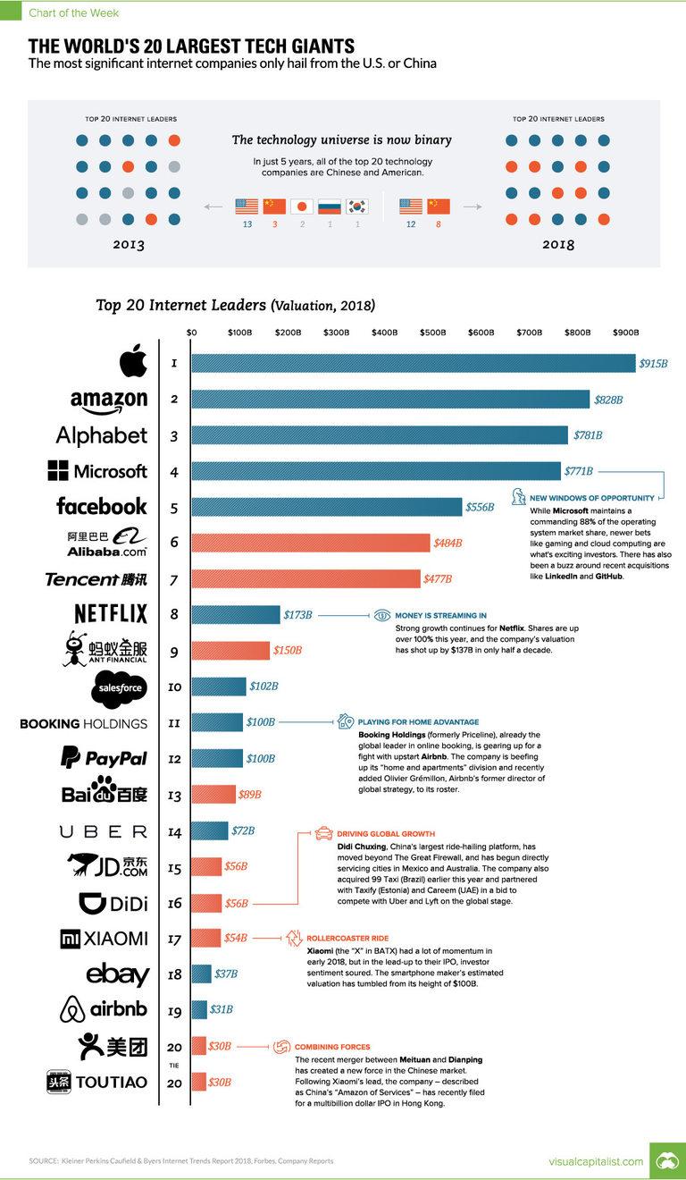 52a2ae807e5 $5,8 трилиона: 20-те водещи технологични компании са по-големи от ...