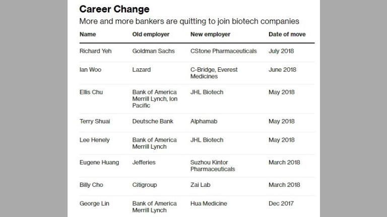 Все повече банкери се присъединяват към биотехнологични компании