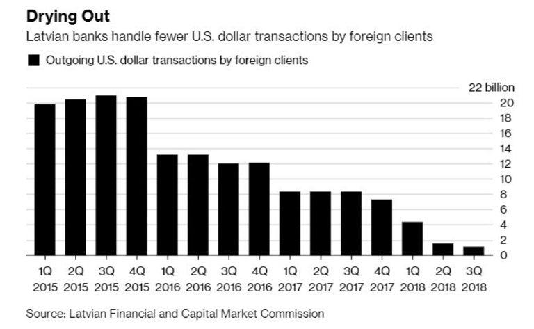 Латвийските банки обработват все по-малко доларови разплащания на чужденци