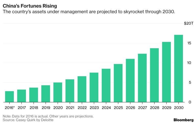 Управляваните активи в Китай ще растат с невиждана скорост