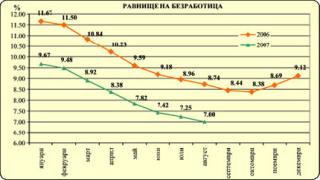 Под 6% безработица отчете Агенцията по заетостта
