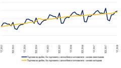 С 6,1% нараства оборотът при търговията на дребно тази година