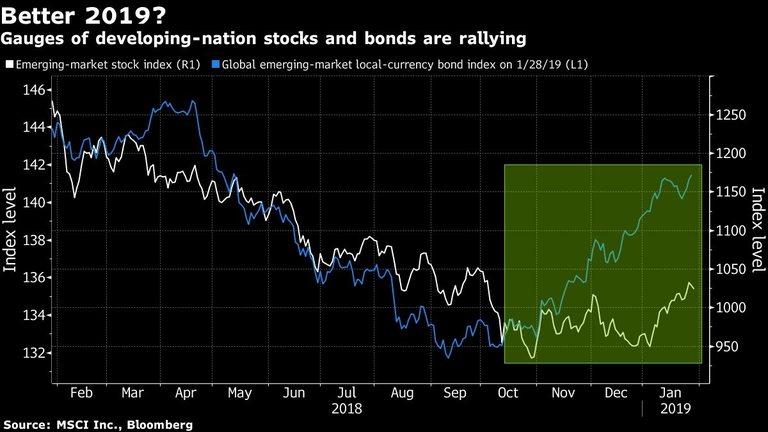 Акциите и облигациите на развиващите се пазари са във възход