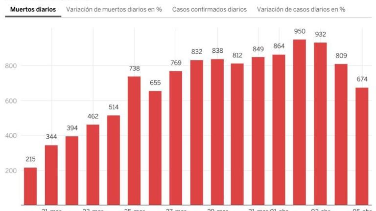 674 души са починали от коронавирус в Испания за последните