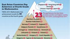 Сингапурските ученици най-добри на международни тестове по математика и наука