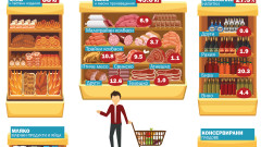 НСИ: 37,3% от доходите си харчим за храна